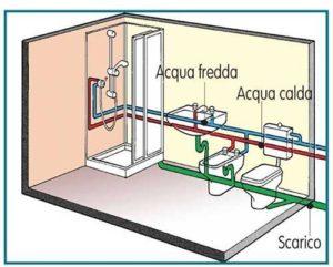 impianto idrico bagno